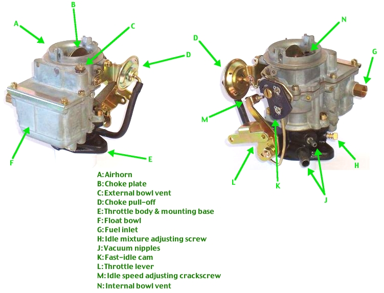 Symptoms Of Clogged Carburetor Jets