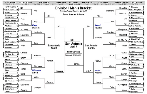 2010 Ncaa Basketball Tournament Bracket
