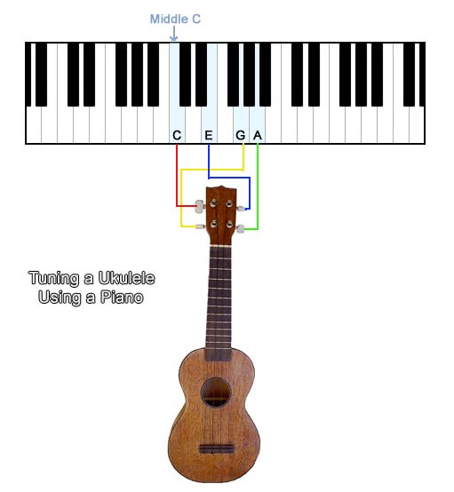 How to Read Ukulele Tabs : eHow UK