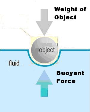 How to calculate buoyant force | eHow UK