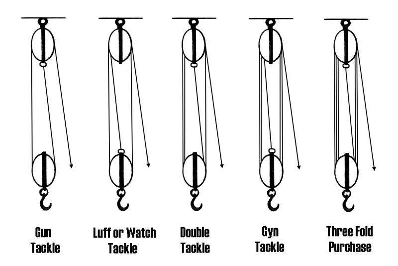 Examples Of Block And Tackle Pulleys : Examples of a block tackle ehow uk